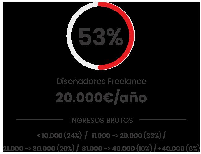 Estadística precio hora diseñadores freelance